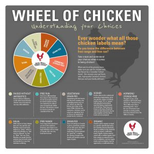 wheel-of-chicken